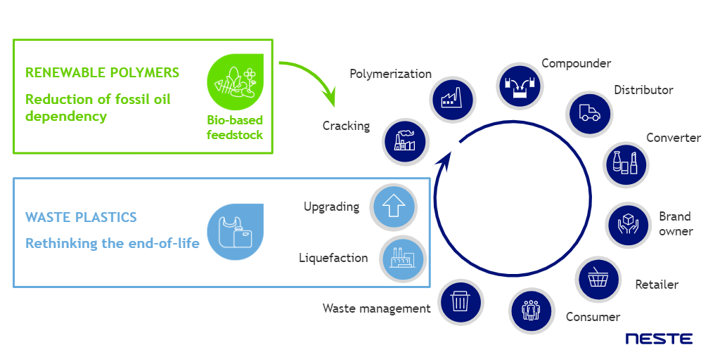 Neste accelerating circularity