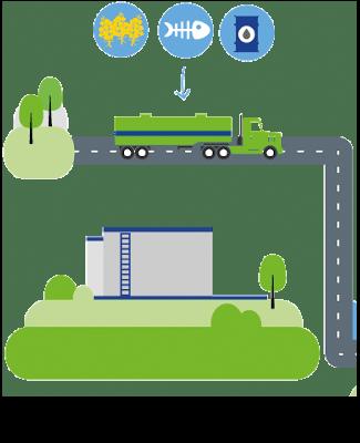 hvo-tillverkning-avfall-råvaror